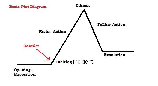 plotdiagram1