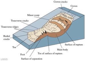 landslide-anatomy